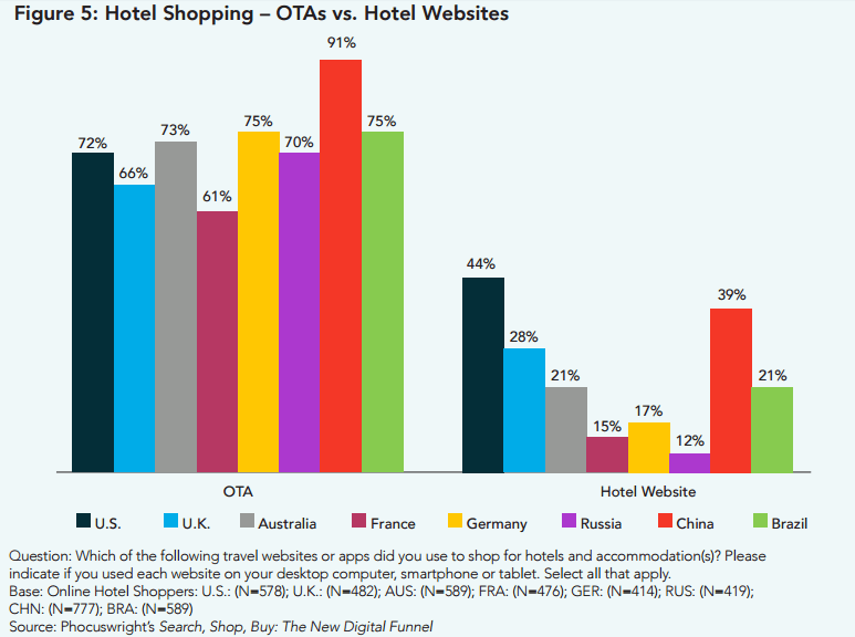OTAs vs Hotel Websites