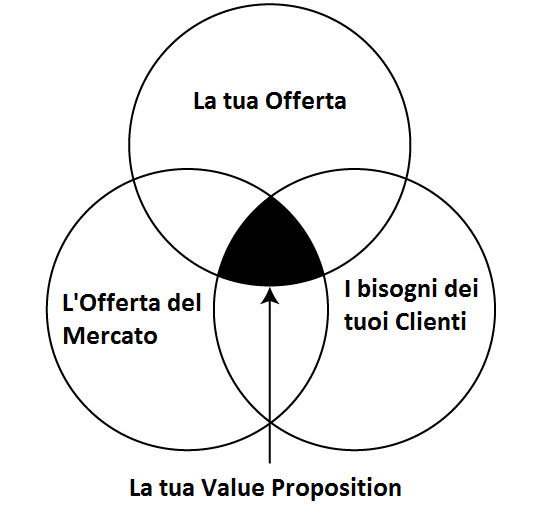 Hotel Value Proposition