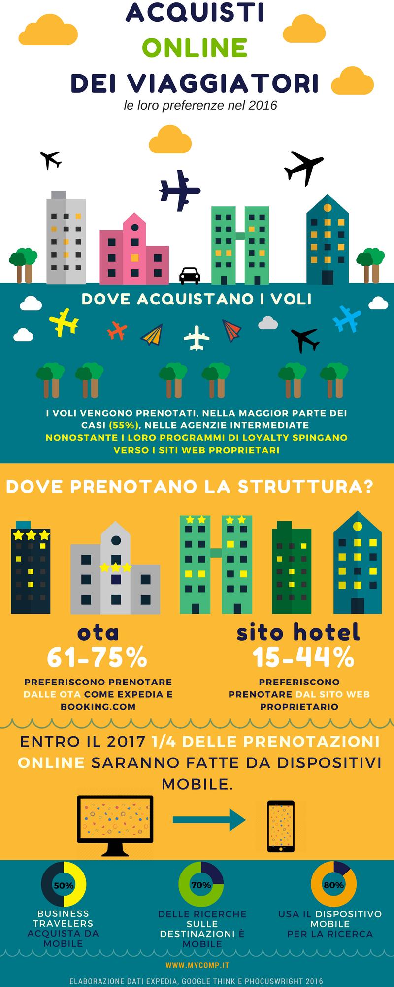 infografica-acquisto-viaggiatori