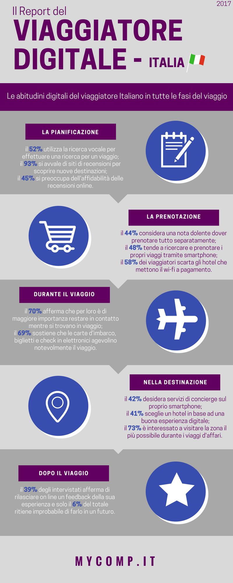 Report Viaggiatore Digitale Italiano - infografica