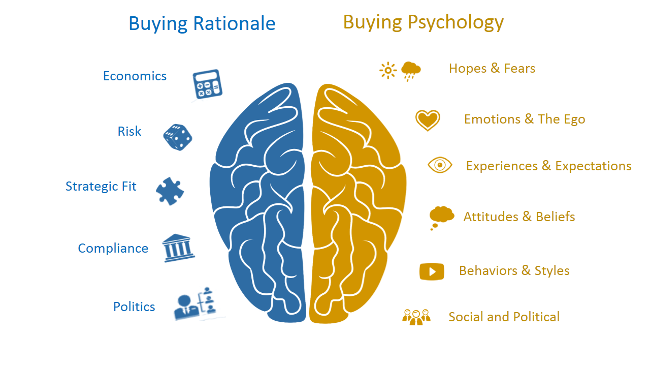 buying- decision-making