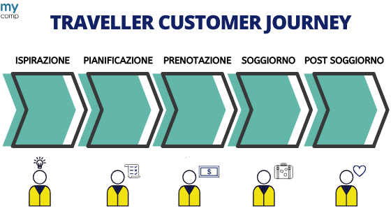 traveller-customer-journey-mycomp