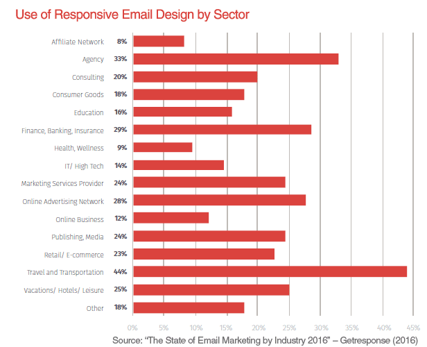 use-of-responsive-email-design-sector